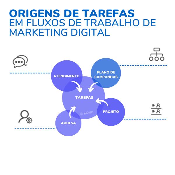 Origens de tarefas e fluxos de trabalho marketing digital - sem texto