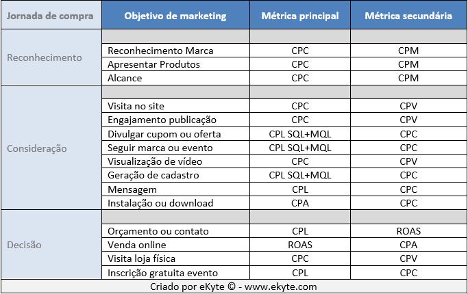 Métricas KPI por objetivo de marketing digital