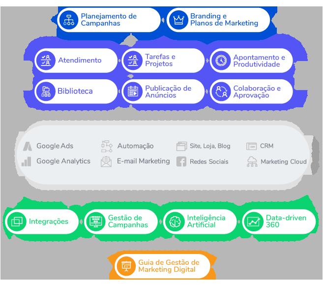 Mapa Ferramentas Gestão Marketing Digital
