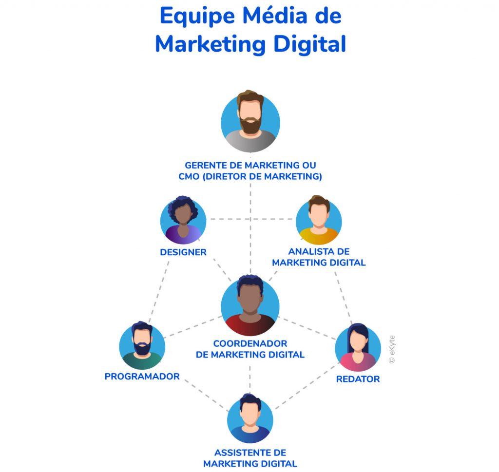 montar equipe média marketing digital