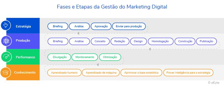 Fases Etapas Gestão Marketing Digital