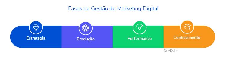 Fases Gestão Marketing Digital