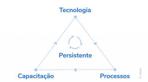 gestão marketing digital tecnologia processos