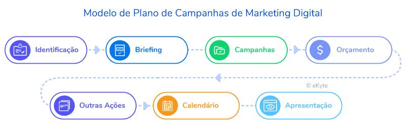 Modelo Plano de Campanhas de Marketing Digital