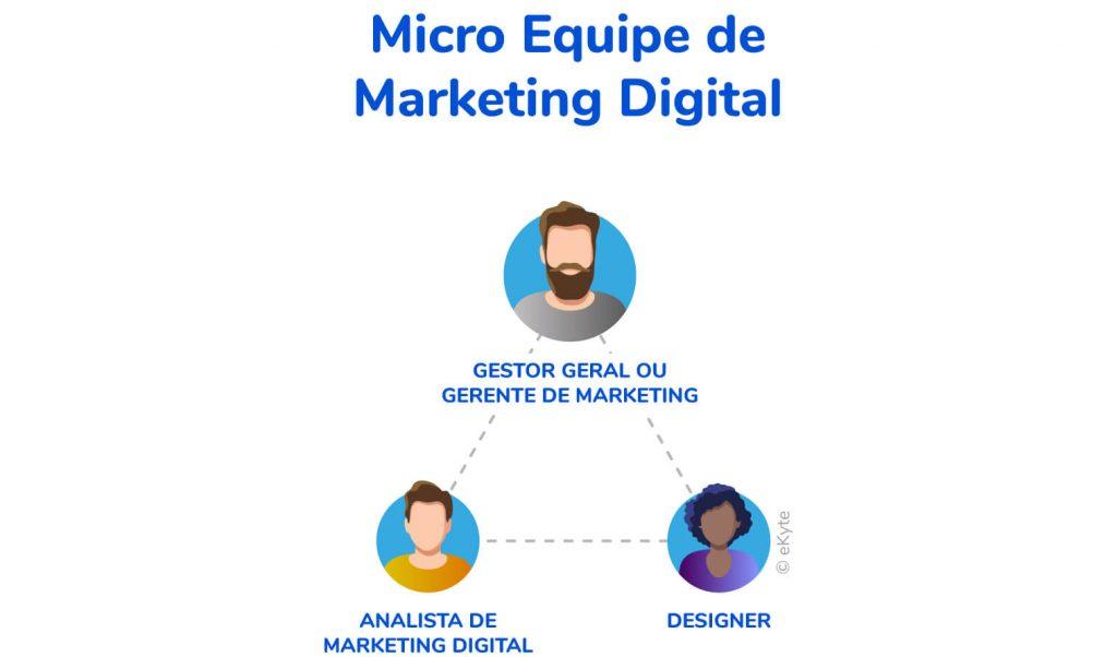 como montar micro equipe marketing digital