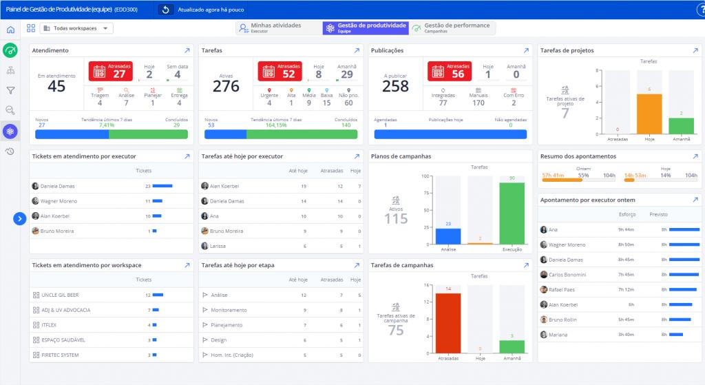 Data-Driven Marketing Painel Gestão Produtividade