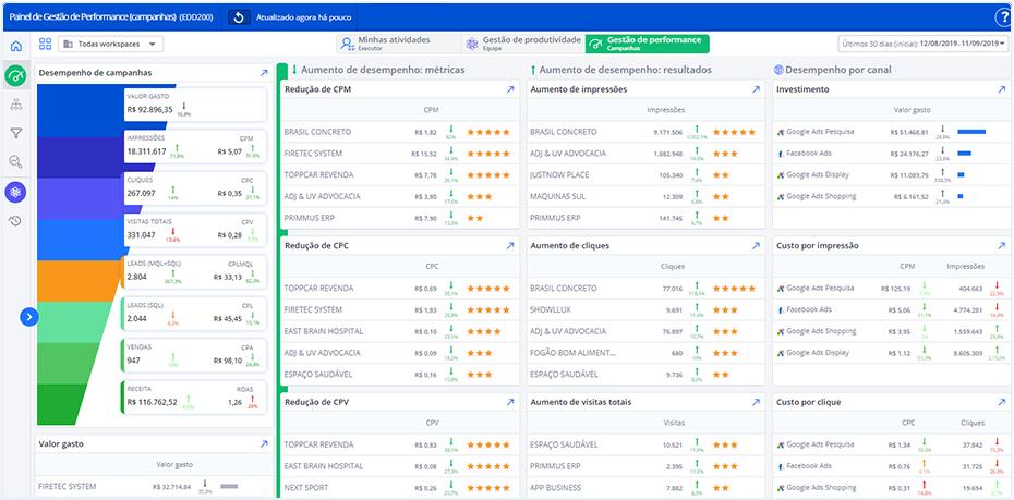 Data-Driven Marketing Painel Performance