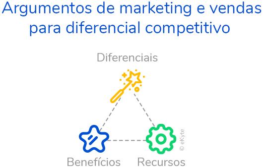 eKyte Argumentos de Marketing e Vendas para Diferencial Competitivo