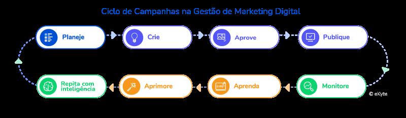 Ciclo de Campanhas na Gestão de Marketing Digital