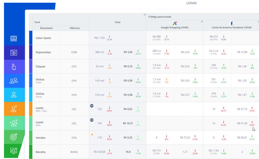 eKyte - Data-driven marketing funil digital