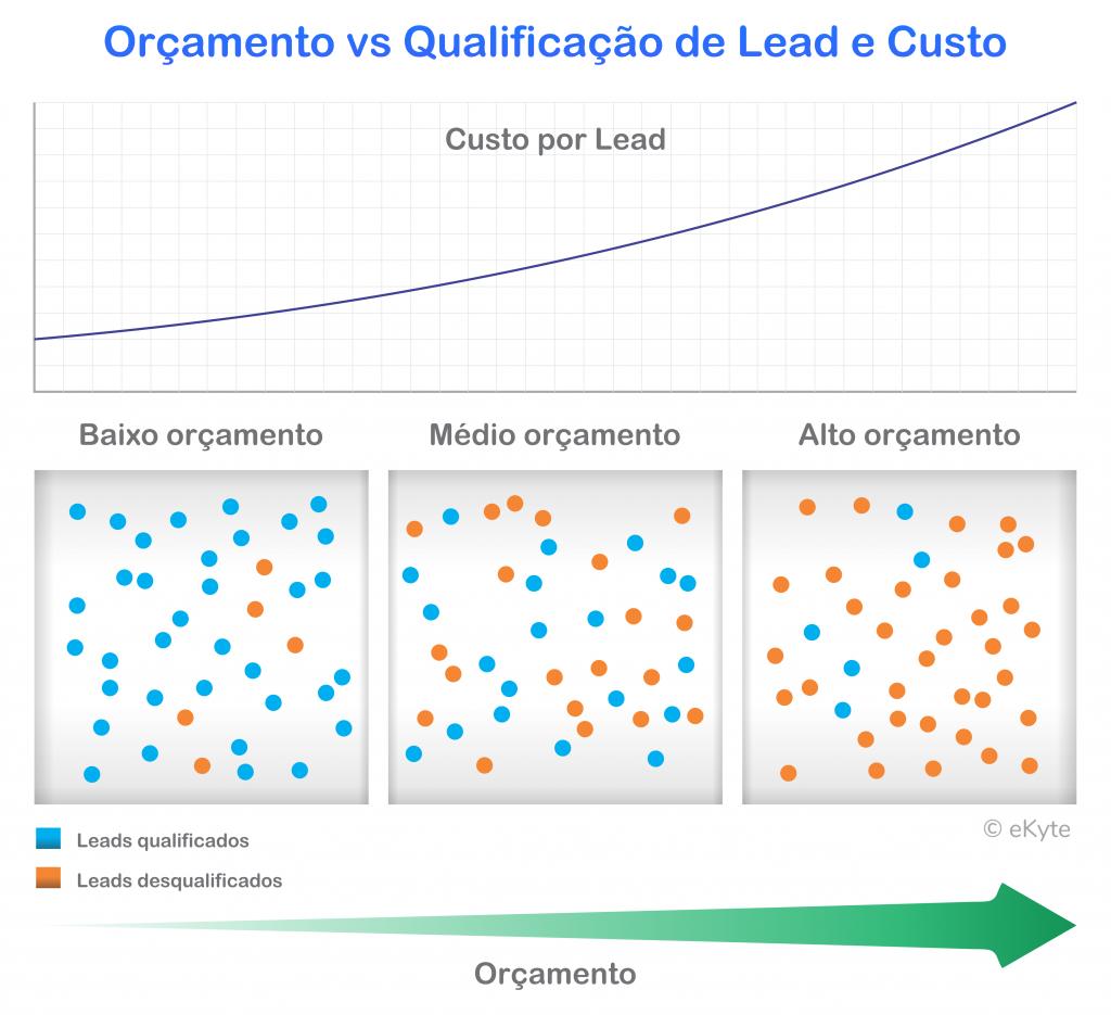 Infográfico - Orçamento vs Qualificação de Lead e Custo