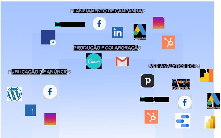 Integrações plataforma eKyte mídias digitais