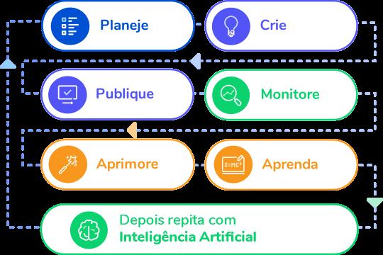 ferramentas gestão marketing digital ekyte