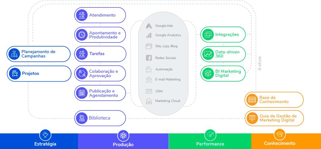 como funciona gestão marketing digital ekyte