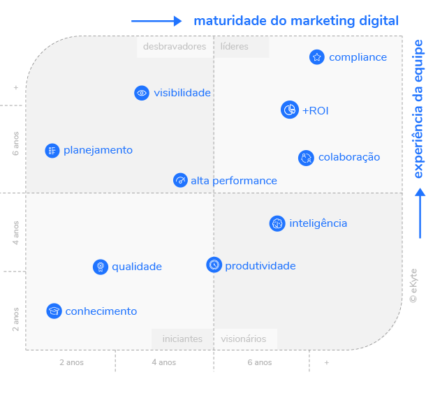 Experiencia no marketing digital